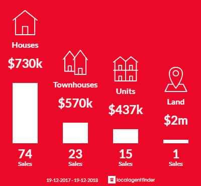 Average sales prices and volume of sales in Adamstown, NSW 2289