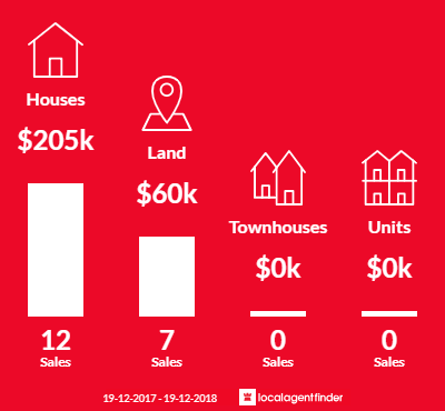 Average sales prices and volume of sales in Adelong, NSW 2729