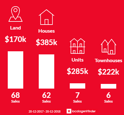 Average sales prices and volume of sales in Agnes Water, QLD 4677