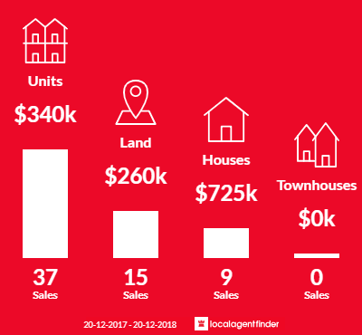 Average sales prices and volume of sales in Airlie Beach, QLD 4802