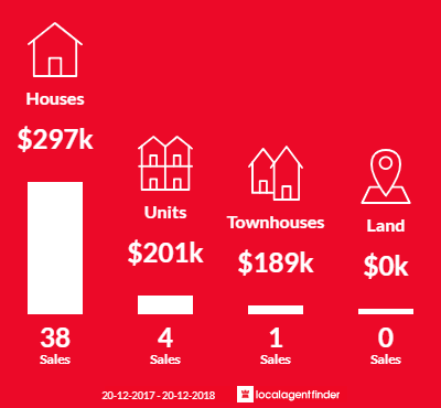 Average sales prices and volume of sales in Aitkenvale, QLD 4814