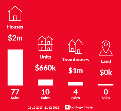 Average sales prices and volume of sales in Albert Park, VIC 3206