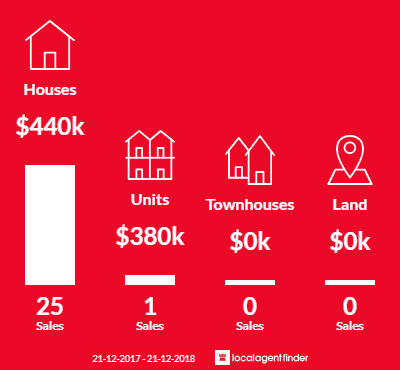 Average sales prices and volume of sales in Albert Park, SA 5014