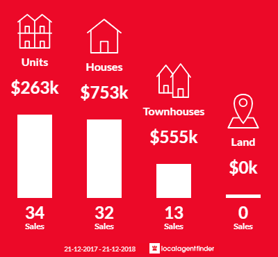 Average sales prices and volume of sales in Albion, VIC 3020