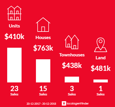 Average sales prices and volume of sales in Albion, QLD 4010