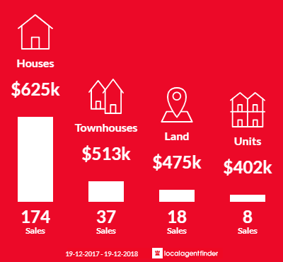 Average sales prices and volume of sales in Albion Park, NSW 2527