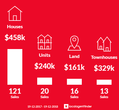 Average sales prices and volume of sales in Albury, NSW 2640