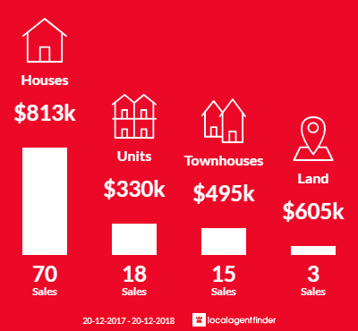 Average sales prices and volume of sales in Alderley, QLD 4051