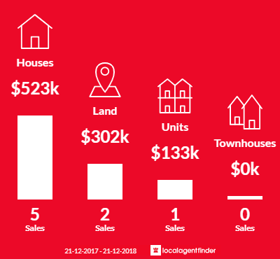 Average sales prices and volume of sales in Aldinga, SA 5173
