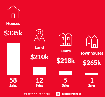 Average sales prices and volume of sales in Alexandra, VIC 3714