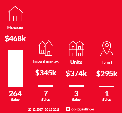 Average sales prices and volume of sales in Alexandra Hills, QLD 4161