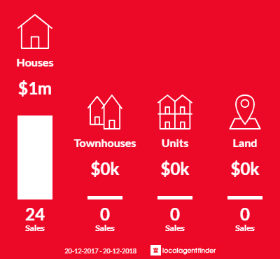Average sales prices and volume of sales in Alfords Point, NSW 2234