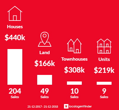 Average sales prices and volume of sales in Alfredton, VIC 3350