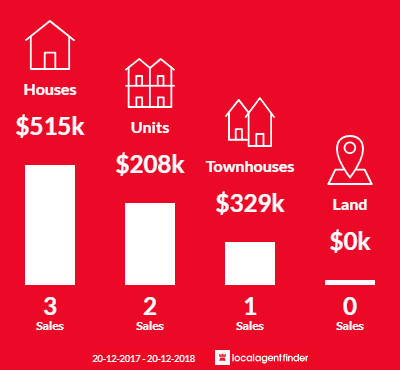 Average sales prices and volume of sales in Alice Springs, NT 0870