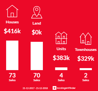 Average sales prices and volume of sales in Alkimos, WA 6038