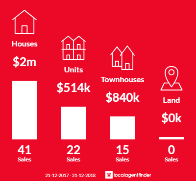 Average sales prices and volume of sales in Alphington, VIC 3078