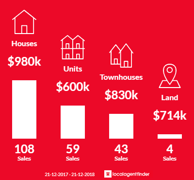 Average sales prices and volume of sales in Altona, VIC 3018