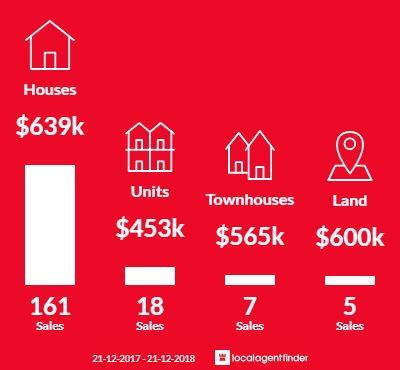 Average sales prices and volume of sales in Altona Meadows, VIC 3028