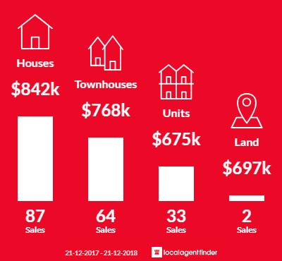 Average sales prices and volume of sales in Altona North, VIC 3025