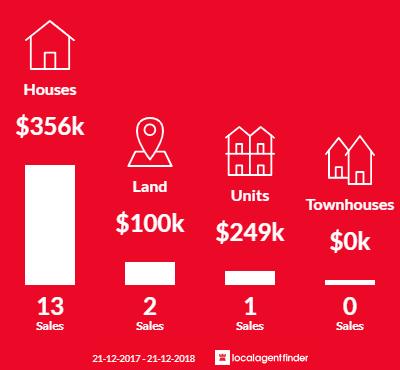 Average sales prices and volume of sales in Ambleside, TAS 7310