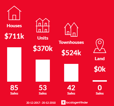 Average sales prices and volume of sales in Annerley, QLD 4103