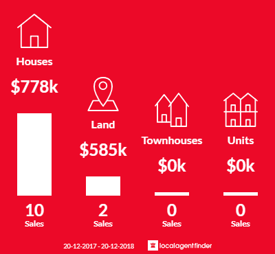Average sales prices and volume of sales in Anstead, QLD 4070