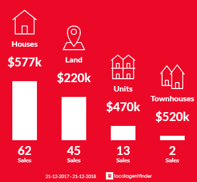 Average sales prices and volume of sales in Apollo Bay, VIC 3233