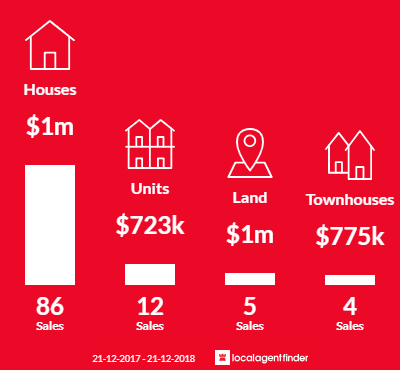 Average sales prices and volume of sales in Applecross, WA 6153