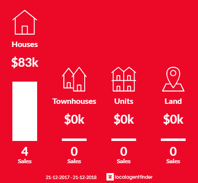 Average sales prices and volume of sales in Apsley, VIC 3319