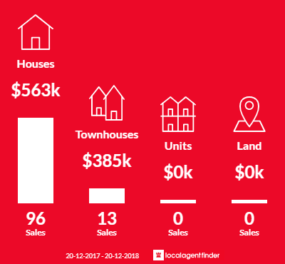 Average sales prices and volume of sales in Arana Hills, QLD 4054
