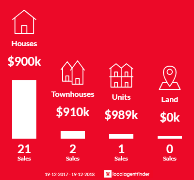 Average sales prices and volume of sales in Aranda, ACT 2614