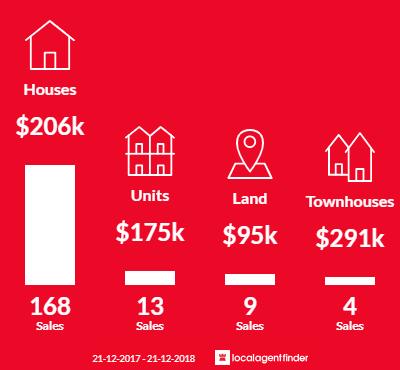 Average sales prices and volume of sales in Ararat, VIC 3377