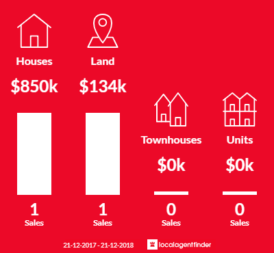 Average sales prices and volume of sales in Archies Creek, VIC 3995