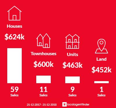 Average sales prices and volume of sales in Ardeer, VIC 3022