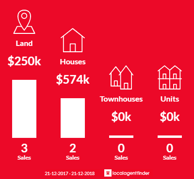 Average sales prices and volume of sales in Argyle, WA 6239