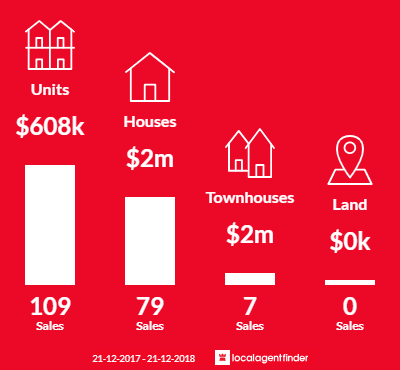 Average sales prices and volume of sales in Armadale, VIC 3143