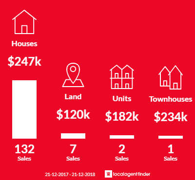 Average sales prices and volume of sales in Armadale, WA 6112