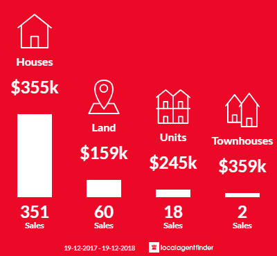 Average sales prices and volume of sales in Armidale, NSW 2350