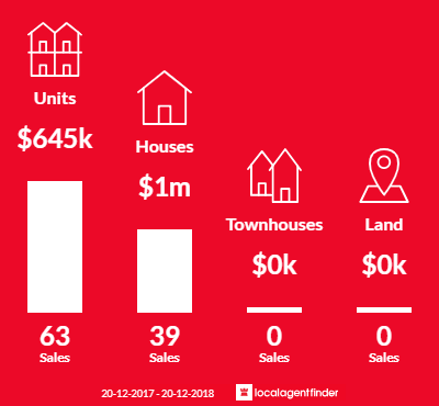 Average sales prices and volume of sales in Arncliffe, NSW 2205