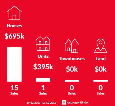 Average sales prices and volume of sales in Arrawarra Headland, NSW 2456