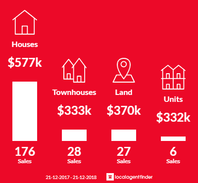 Average sales prices and volume of sales in Arundel, QLD 4214