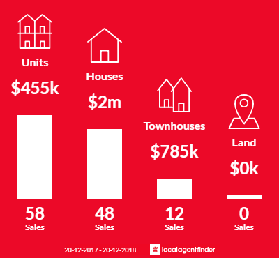 Average sales prices and volume of sales in Ascot, QLD 4007