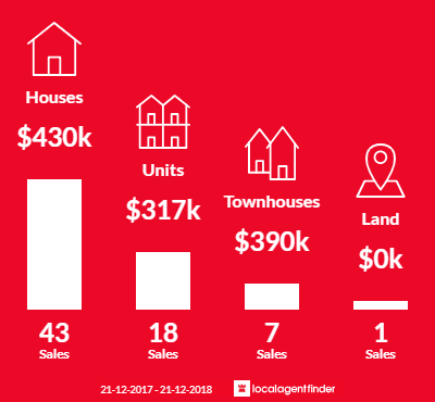 Average sales prices and volume of sales in Ascot Park, SA 5043