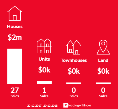 Average sales prices and volume of sales in Ashbury, NSW 2193