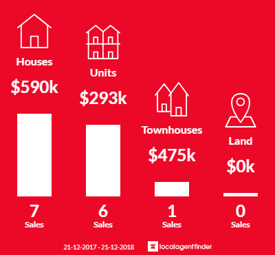 Average sales prices and volume of sales in Ashford, SA 5035