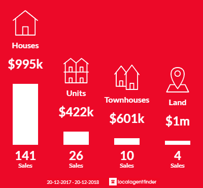 Average sales prices and volume of sales in Ashgrove, QLD 4060