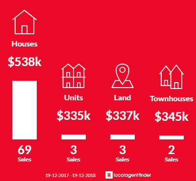 Average sales prices and volume of sales in Ashtonfield, NSW 2323