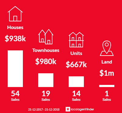 Average sales prices and volume of sales in Aspendale, VIC 3195