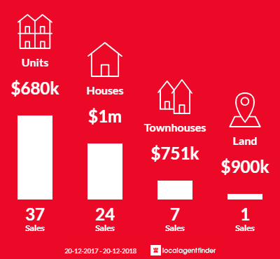 Average sales prices and volume of sales in Asquith, NSW 2077