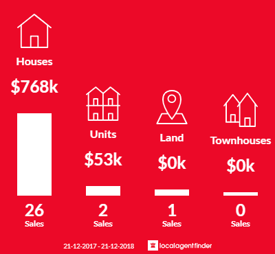 Average sales prices and volume of sales in Attwood, VIC 3049